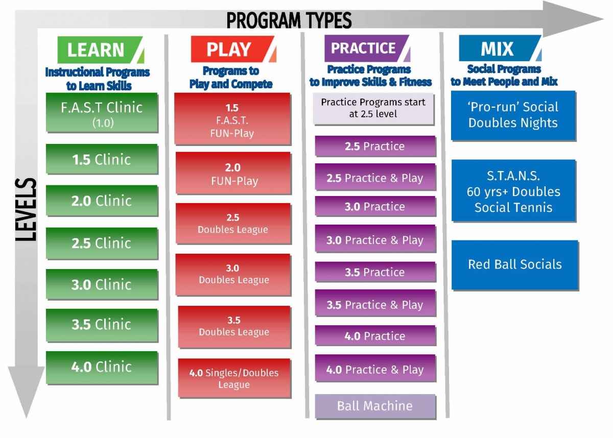 Adult Tennis Development Pathway